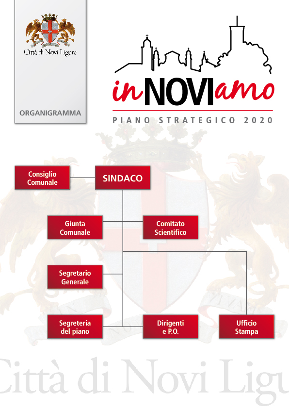 organigramma piano strategico